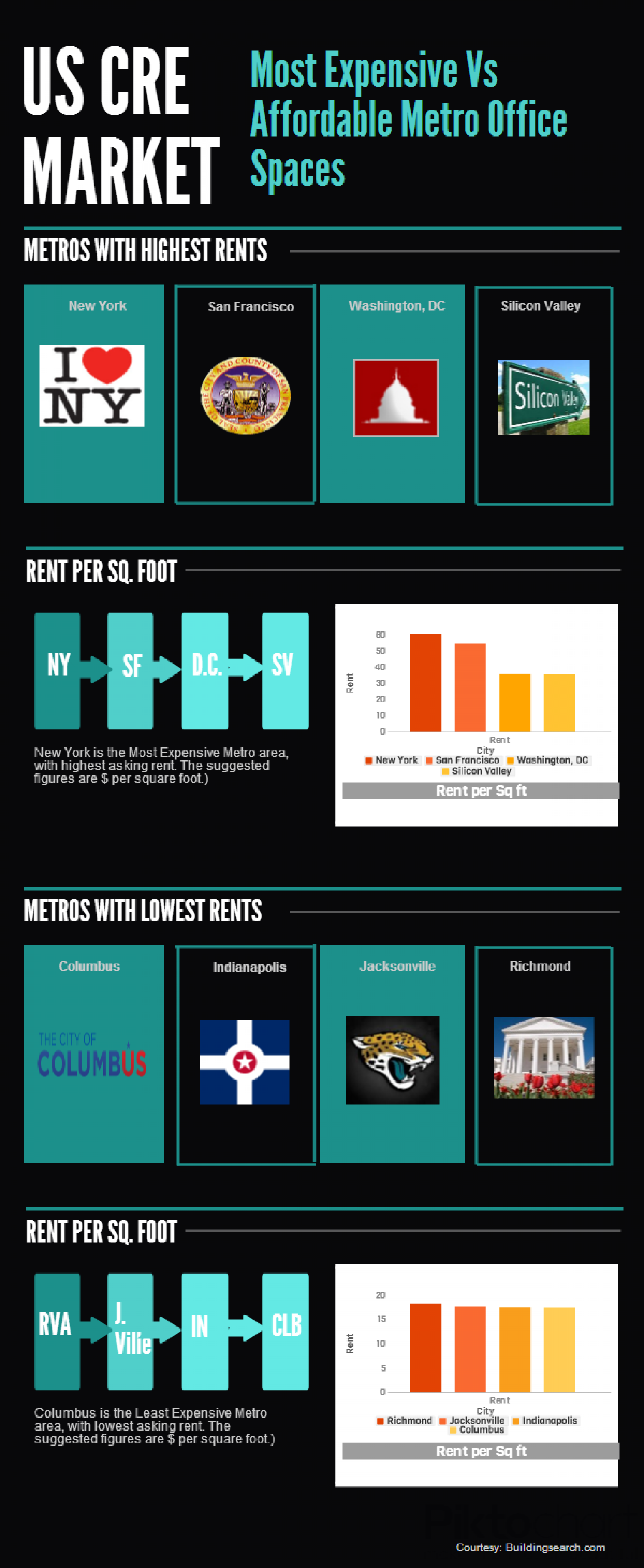 Most Expensive Vs. Affordable Metro Office Spaces in United States. Infographic