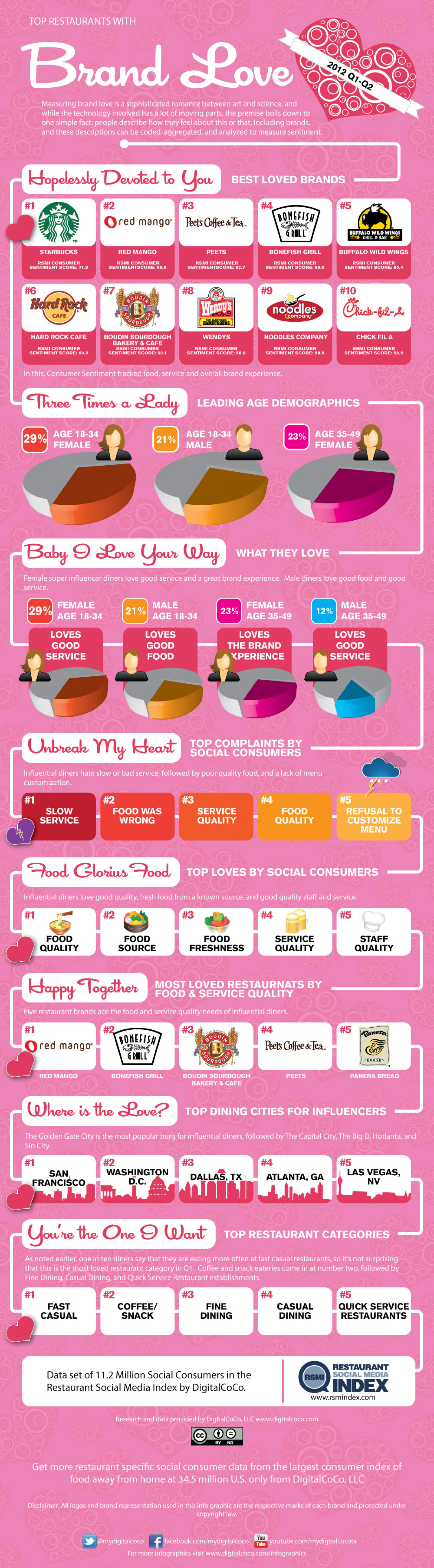Most Loved Restaurant Brands Infographic