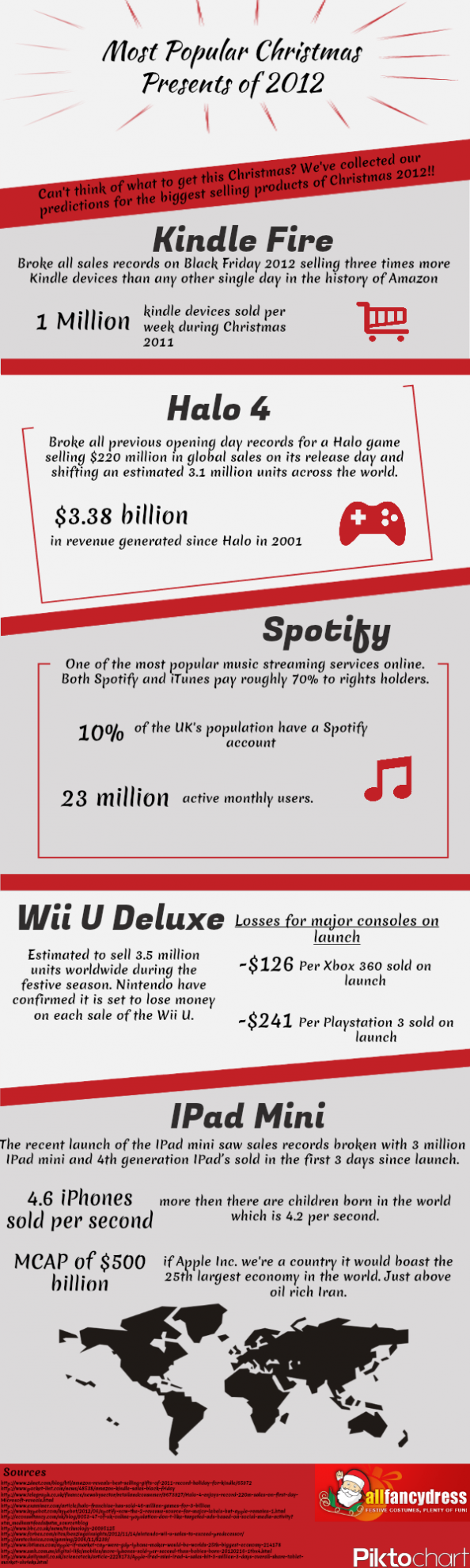 Most Popular Christmas Presents of 2012 Infographic