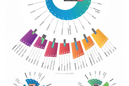 Most Popular Companies to Work for (2012) Infographic