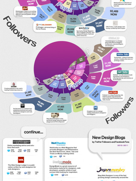 Most Popular Design Blogs by Twitter  and  Facebook Followers Infographic