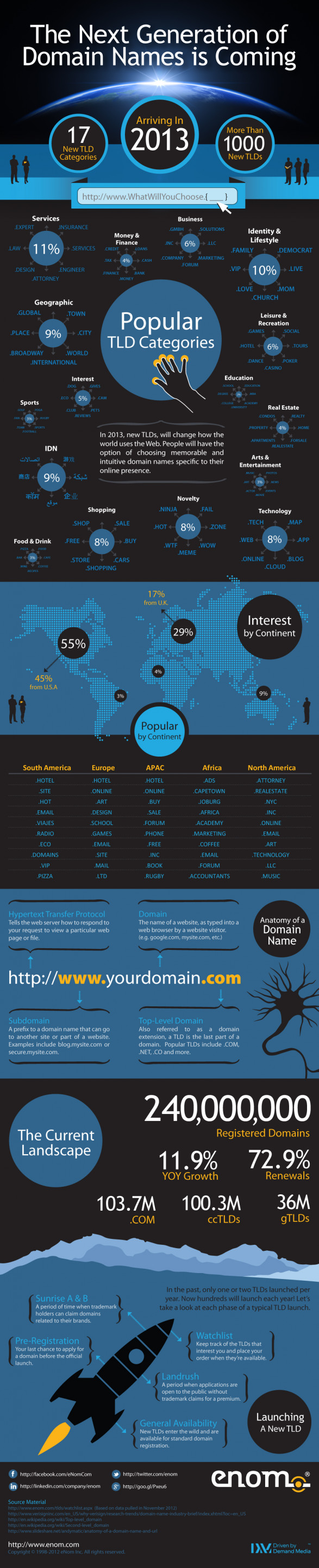 Most Popular New TLDs and Categories