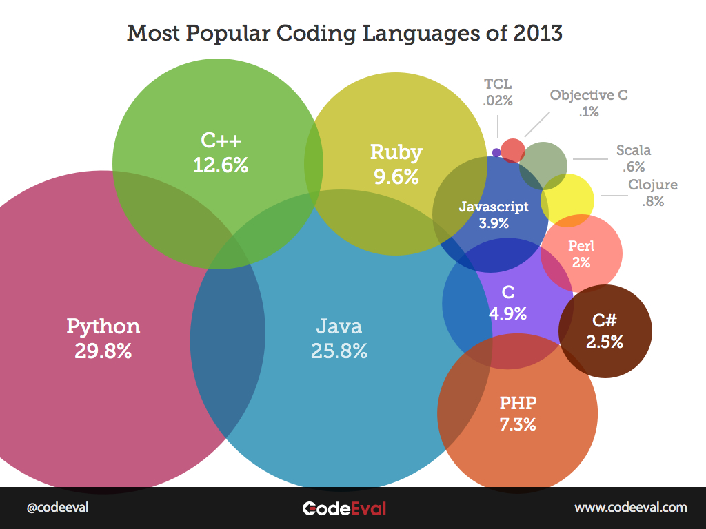 http://thumbnails.visually.netdna-cdn.com/most-popular-programming-languages-of-2013_5113fc6a37abb.jpg