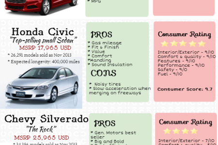 Most popular used car sold as queried in VinAudit.com. Infographic