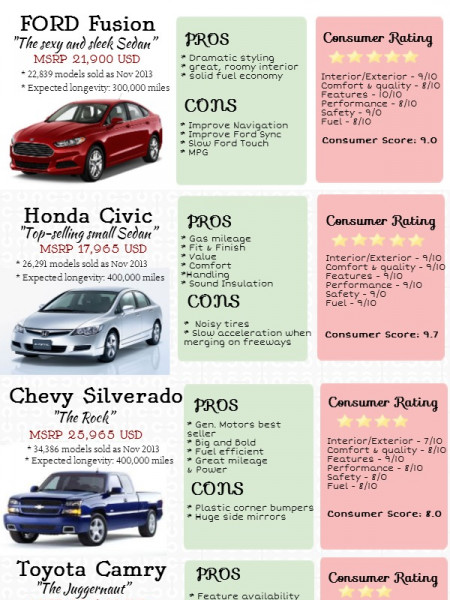 Most Popular Used Car Sold Infographic