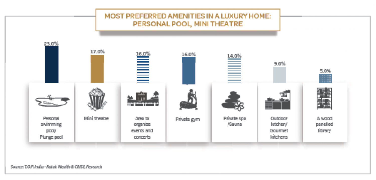 Most Preferred Amenities In Luxury Home Personal Pool
