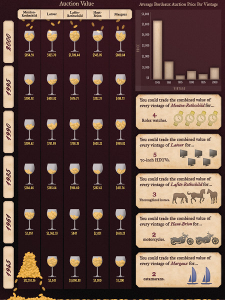 Most Prized Wines Infographic