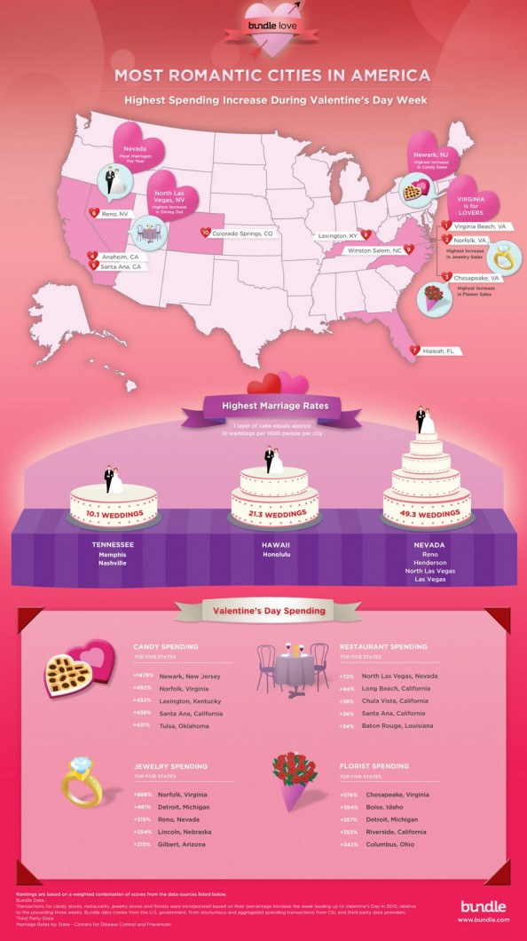 Most Romantic Cities in America Infographic