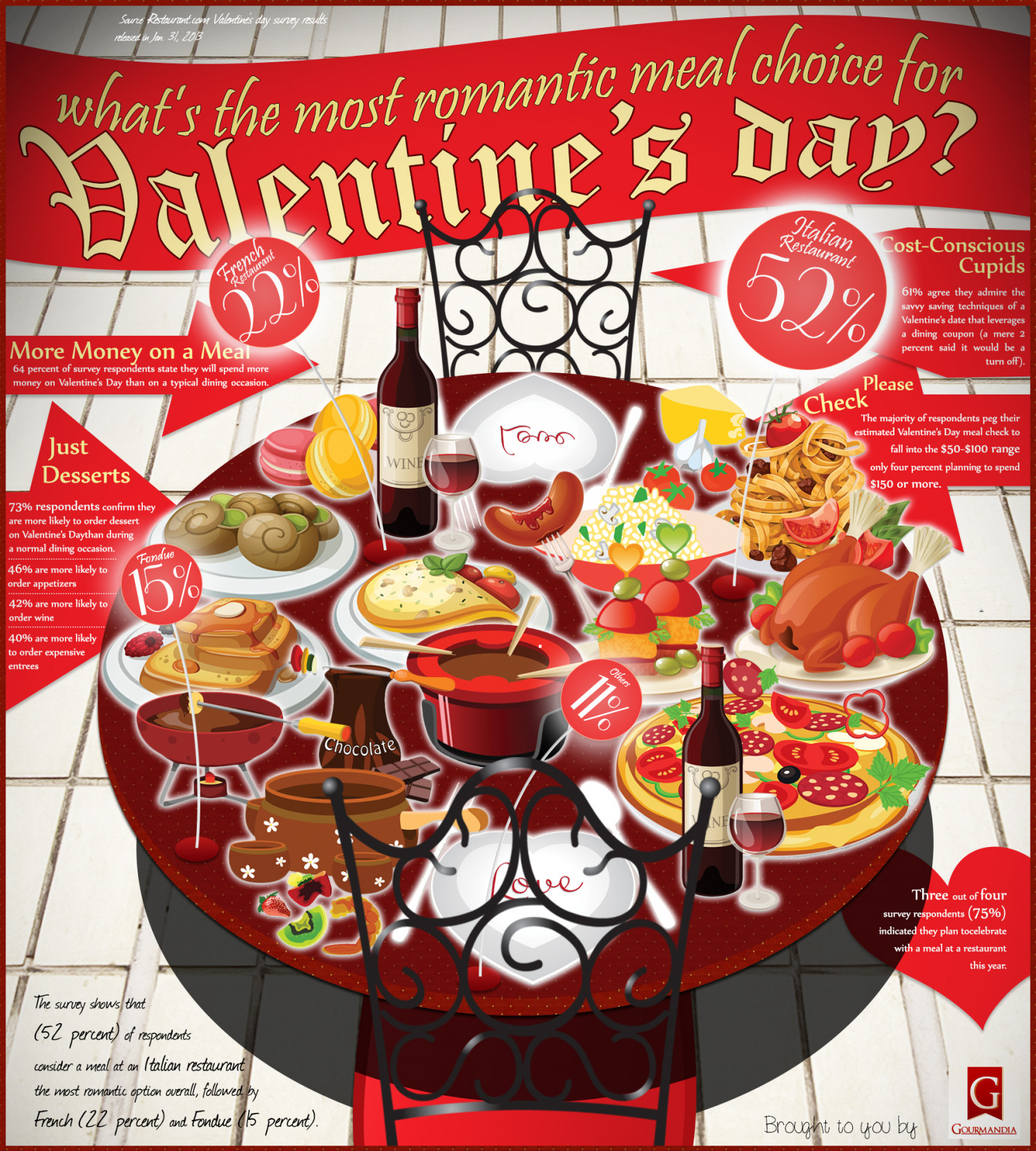 Most romantic meal choices for Valentine's Day Infographic