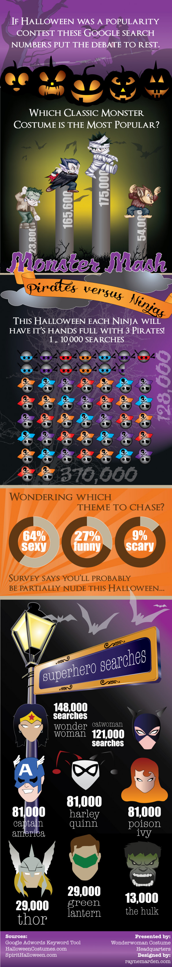 Most Searched For Halloween Costumes Infographic