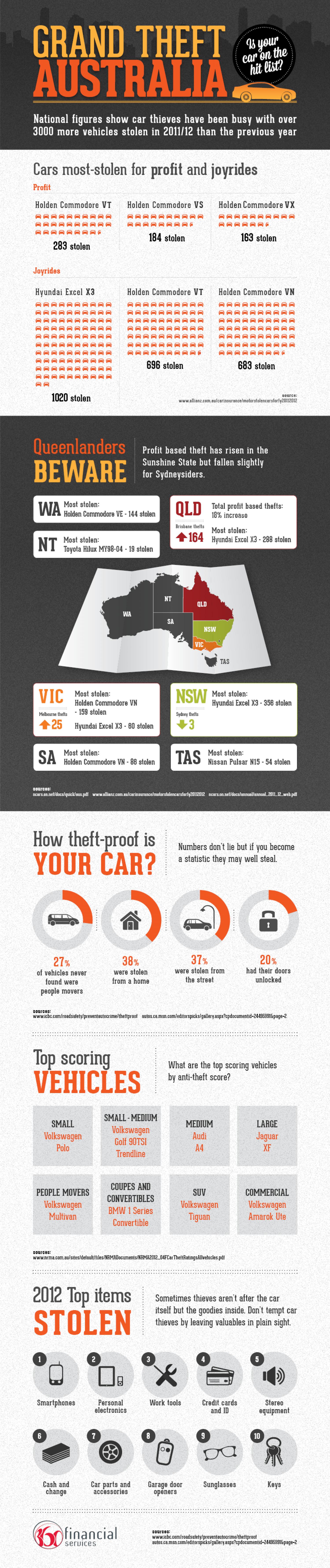 Most Stolen Car Infographic
