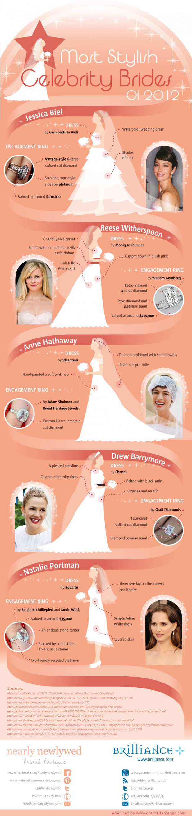 Most Stylish Celebrity Brides Of 2012