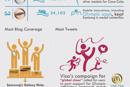 Most Talked about Olympic Sponsors Infographic Part 2 Infographic