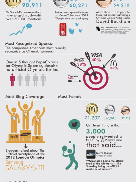 MOST TALKED ABOUT OLYMPIC SPONSORS Infographic