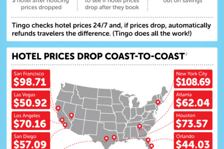 Most Travelers Overpay For Hotels Infographic