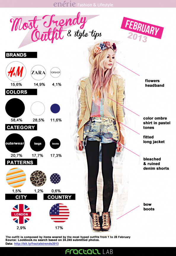 Most Trendy Outfit February 2013 Infographic