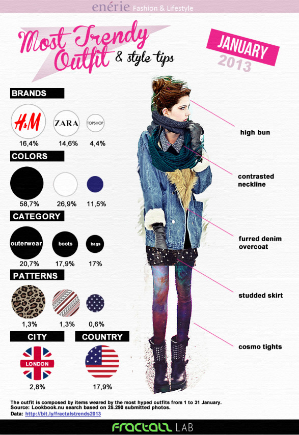 Most Trendy Outfit January 2013