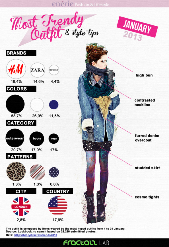 Most Trendy Outfit January 2013 Infographic