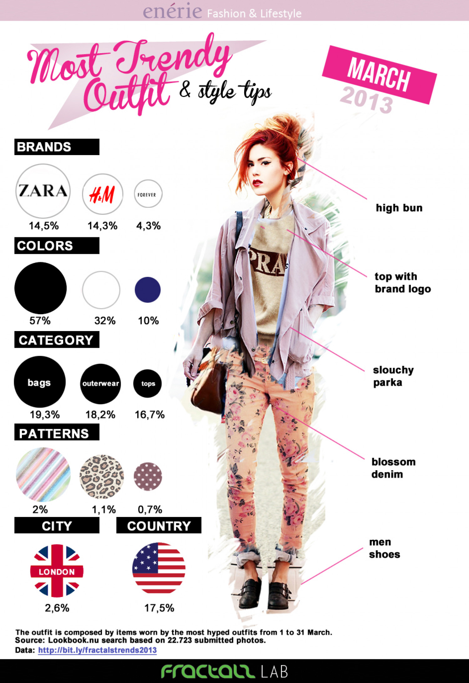 Most Trendy Outfit March 2013 Infographic