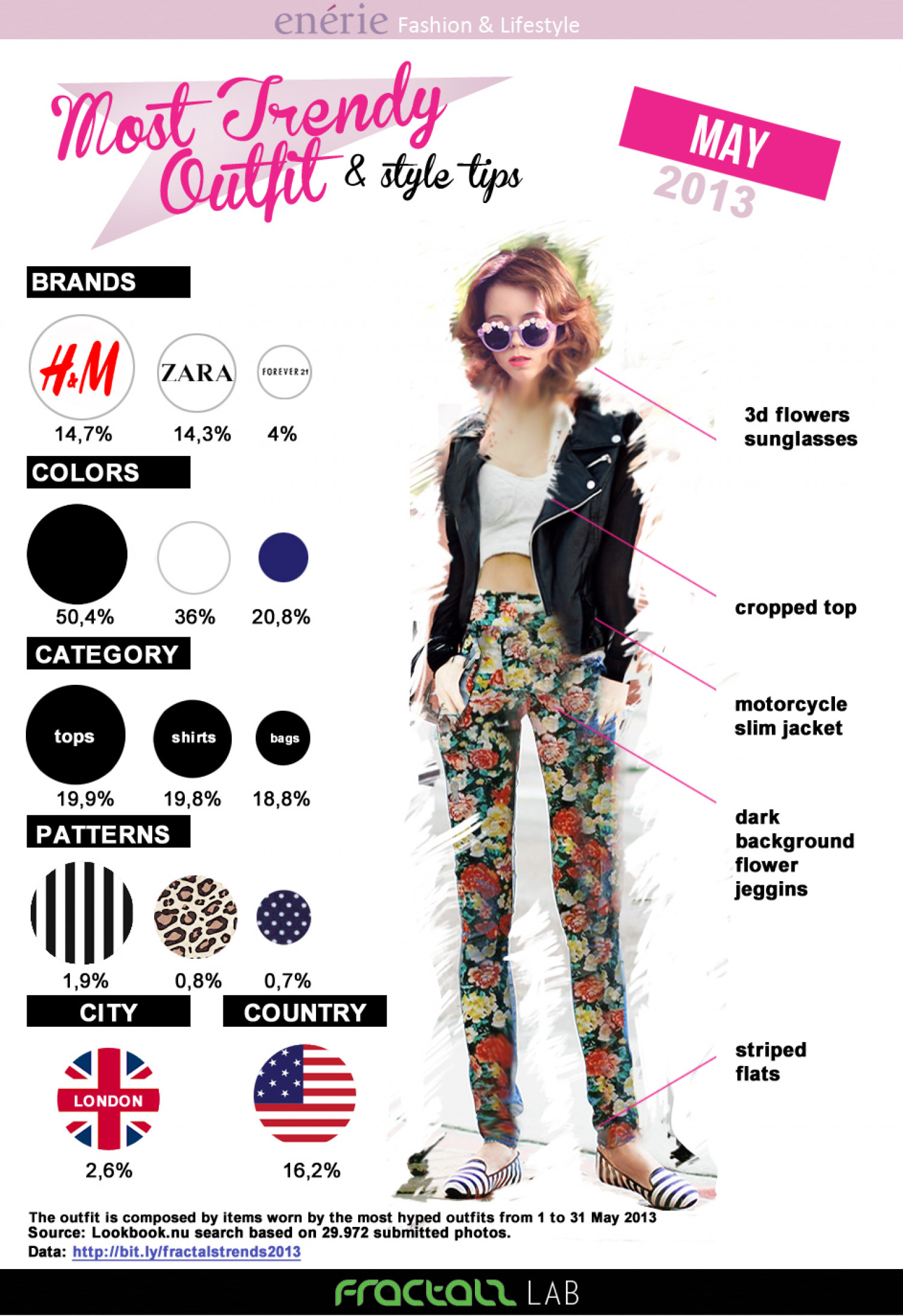Most Trendy Outfit May 2013 Infographic