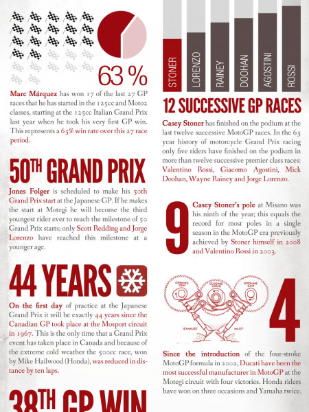 Motegi Grand Prix of Japan Infographic
