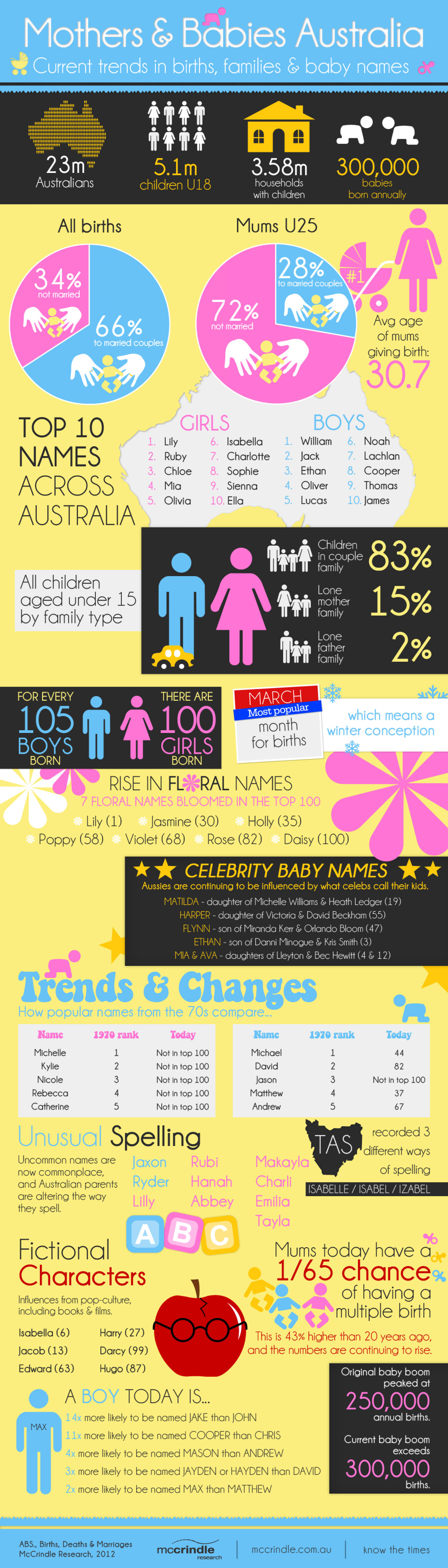 Motherhood & Baby Trends in Australia Infographic