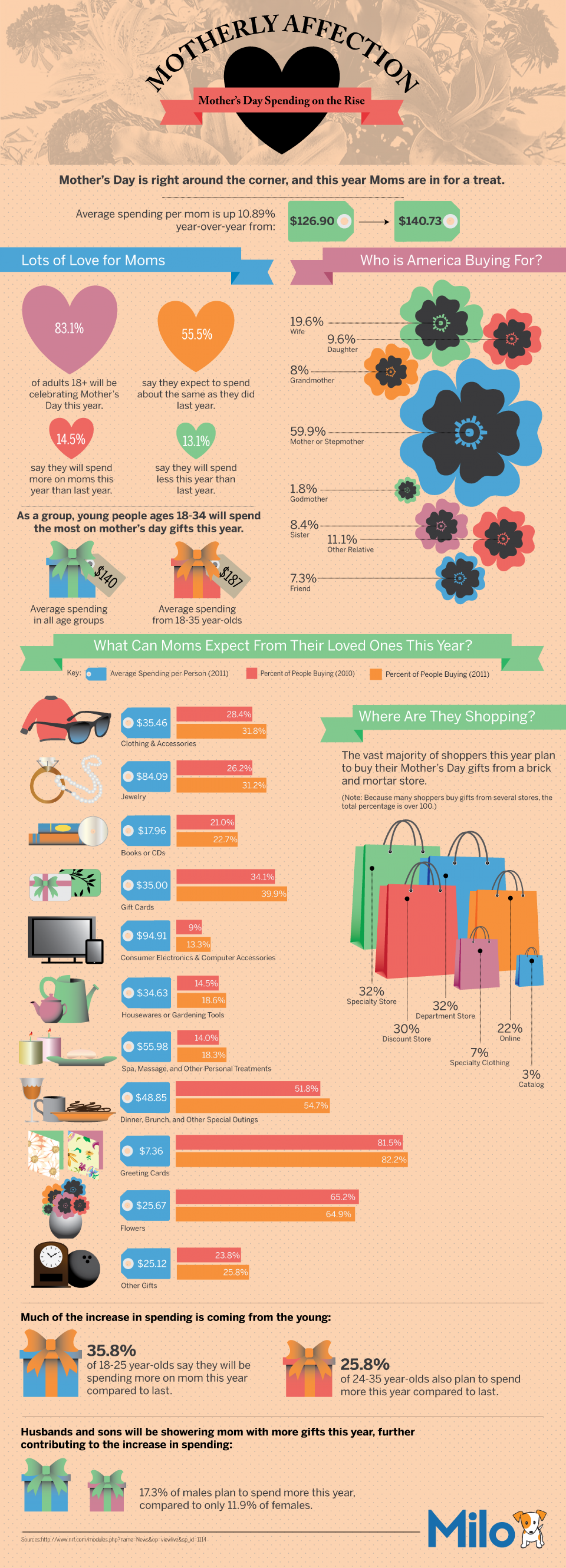 Motherly Affection: Mother's Day Spending on the Rise Infographic