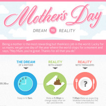 Mother's Day Dream VS Reality Infographic