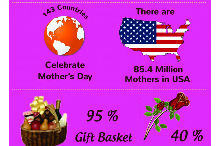Mothers Day Gift Ideas for Your Loving Mums & Grand Mothers Infographic