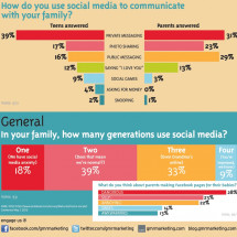 Mother's Day: Social Media Across Generations Infographic