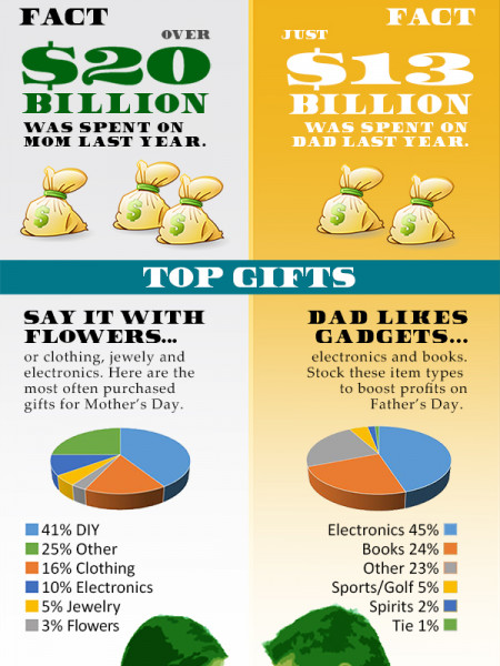 Mother's Day vs. Father's Day Spending Infographic