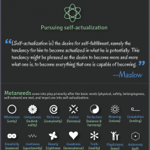 Motivation and Self-Actualization Infographic