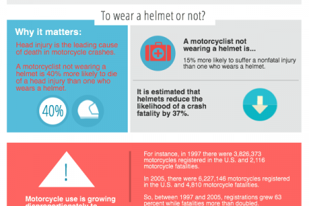 Motorcycle Accidents: The Facts Infographic