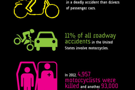 Motorcycle Crash Statistics Infographic