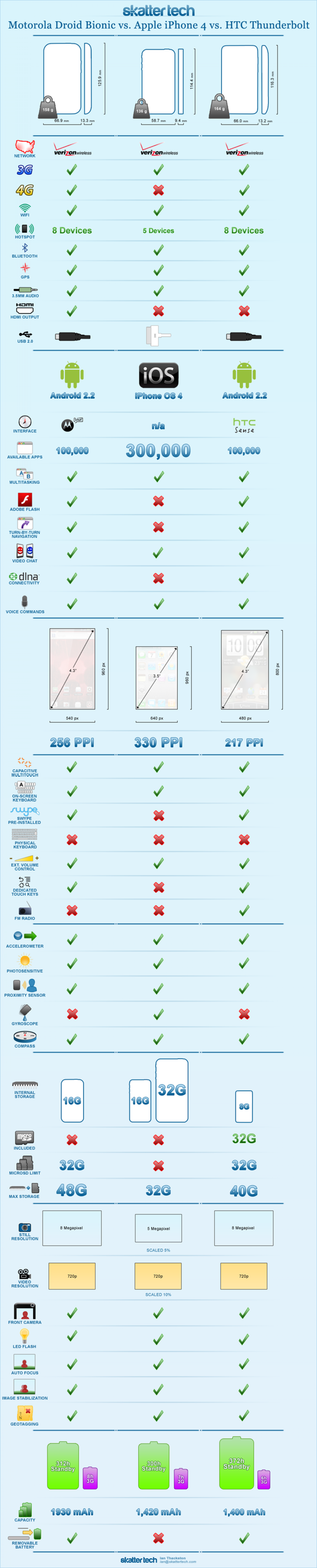 Motorola Droid Bionic vs. Apple iPhone 4 vs. HTC Thunderbolt Infographic