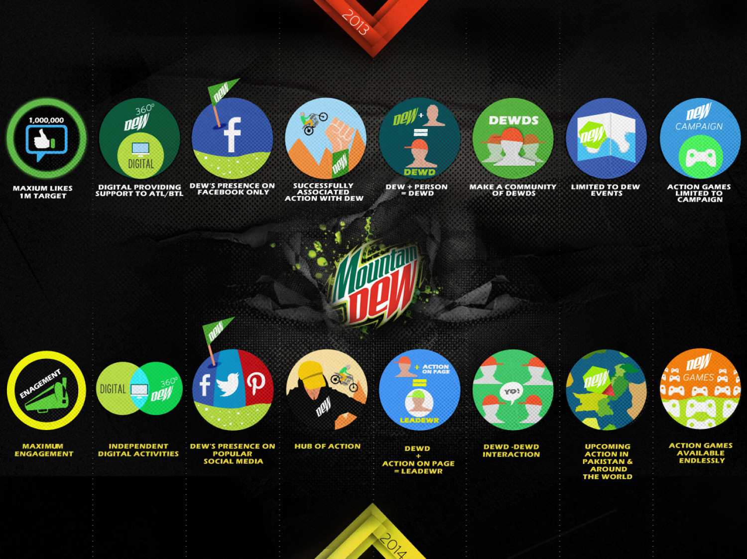 Mountain Dew 2013 VS. 2014 Infographic
