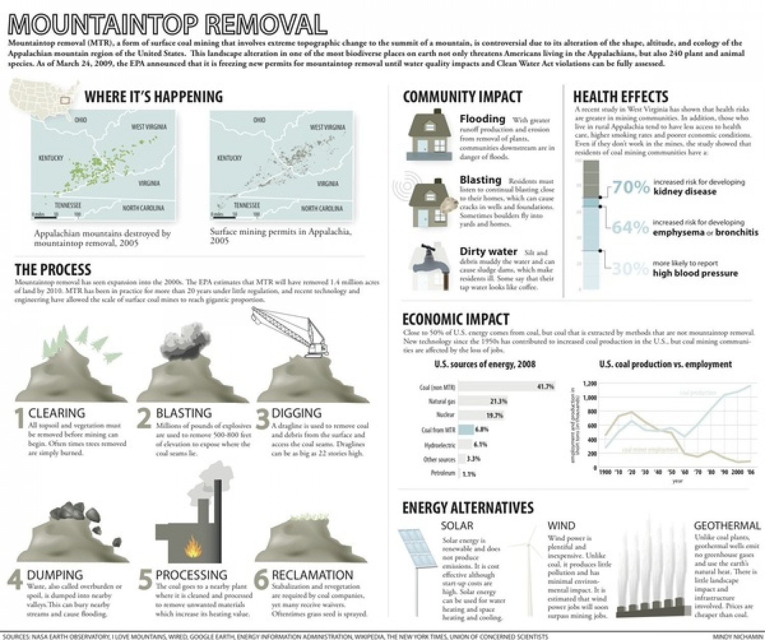 Mountain Top Removal Infographic