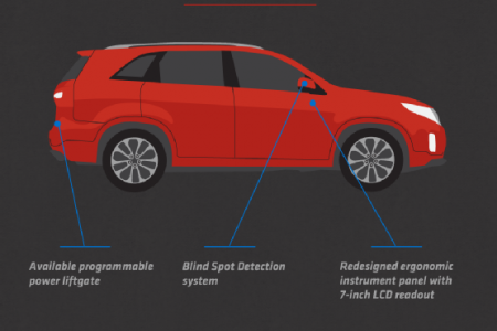 Move Ahead with the 2014 Kia Lineup Infographic