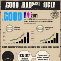 Movember: The Good, The Bad(ass) and The Ugly Infographic