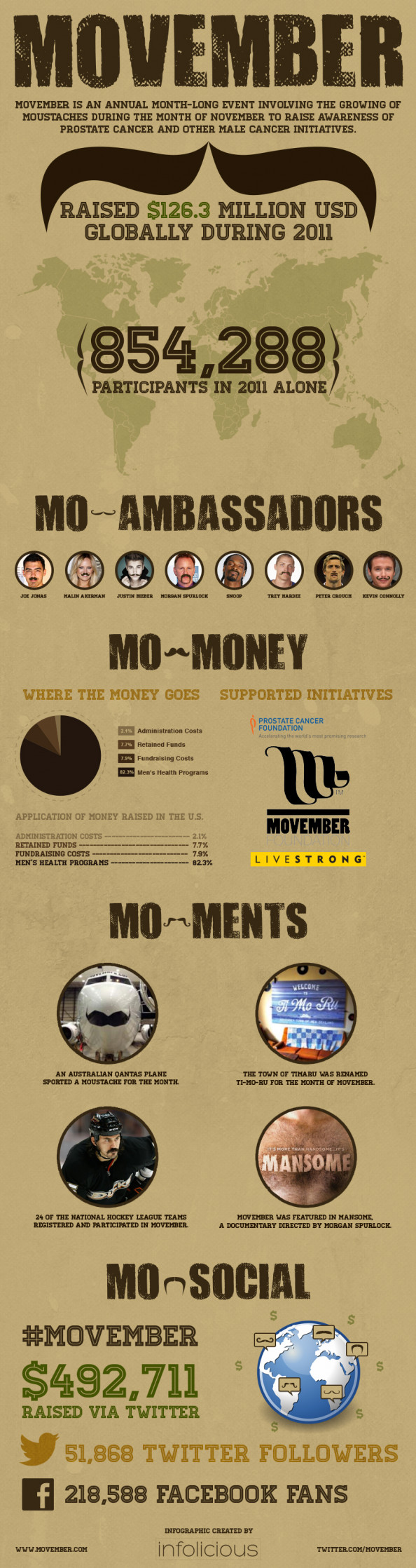 Movember Infographic
