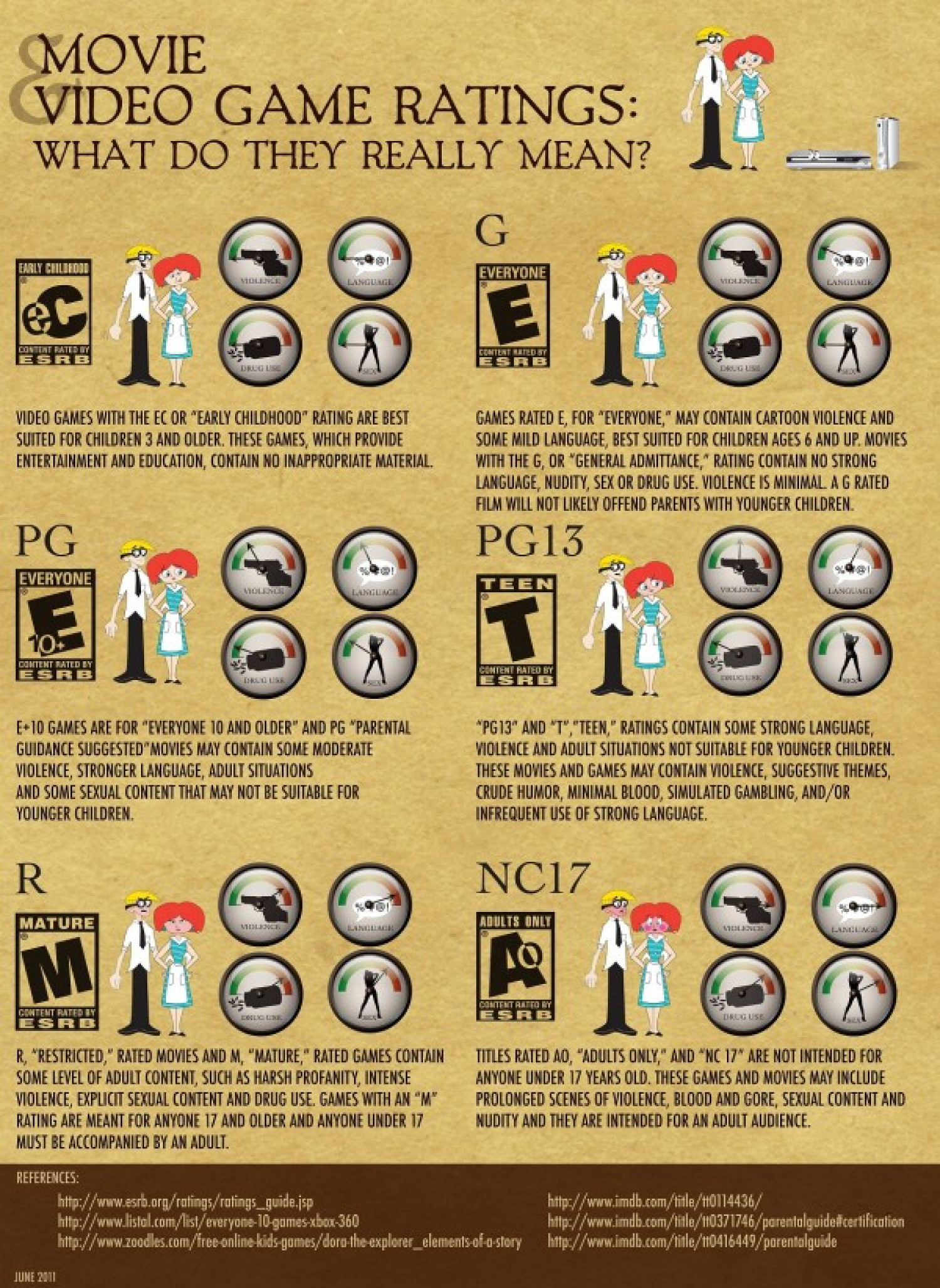 Movie & Video Game Ratings: What To They Mean?  Infographic