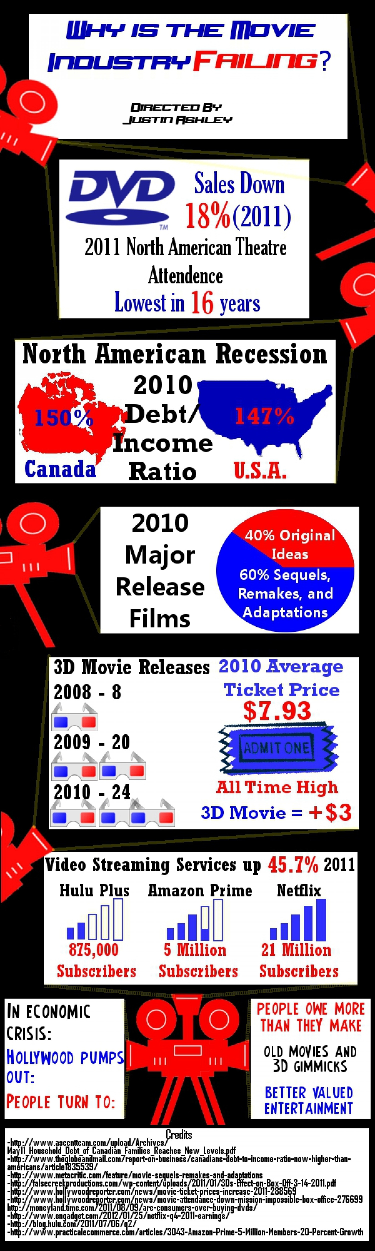 Movie Industry Failing Theatre Goers Infographic