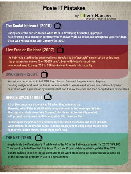 Movie IT Mistakes Infographic