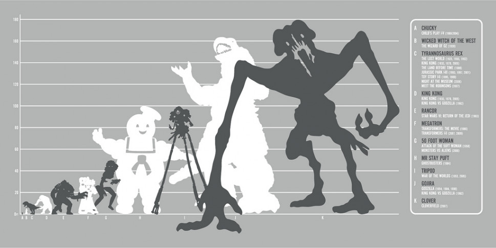 Movie Monster Infographic Infographic