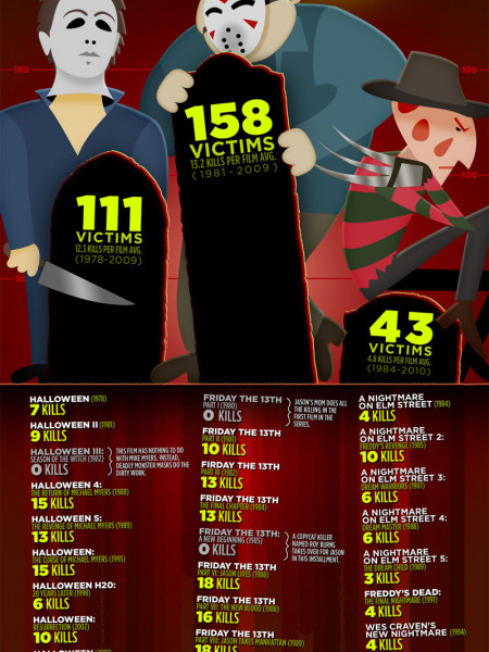 Movie Monster Throwdown: Jason v. Freddy v. Michael Myers Infographic