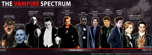 Movie Vampires: The Good/Evil Spectrum