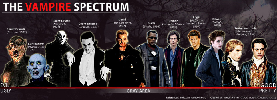 Movie Vampires: The Good/Evil Spectrum Infographic