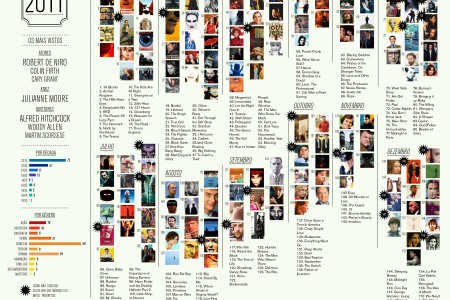 Movies Watched In 2011 Infographic