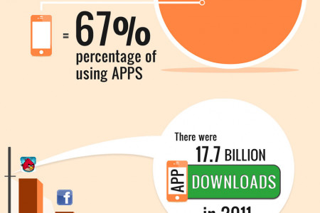 Movile Apps Infographic
