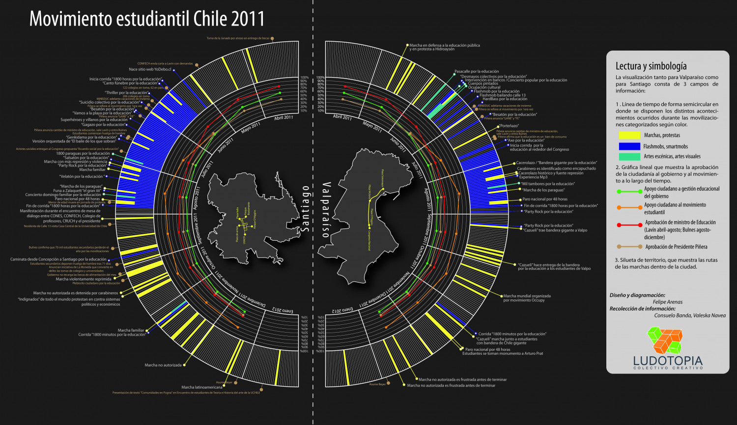 Movimiento estudiantil en Chile 2011 Infographic